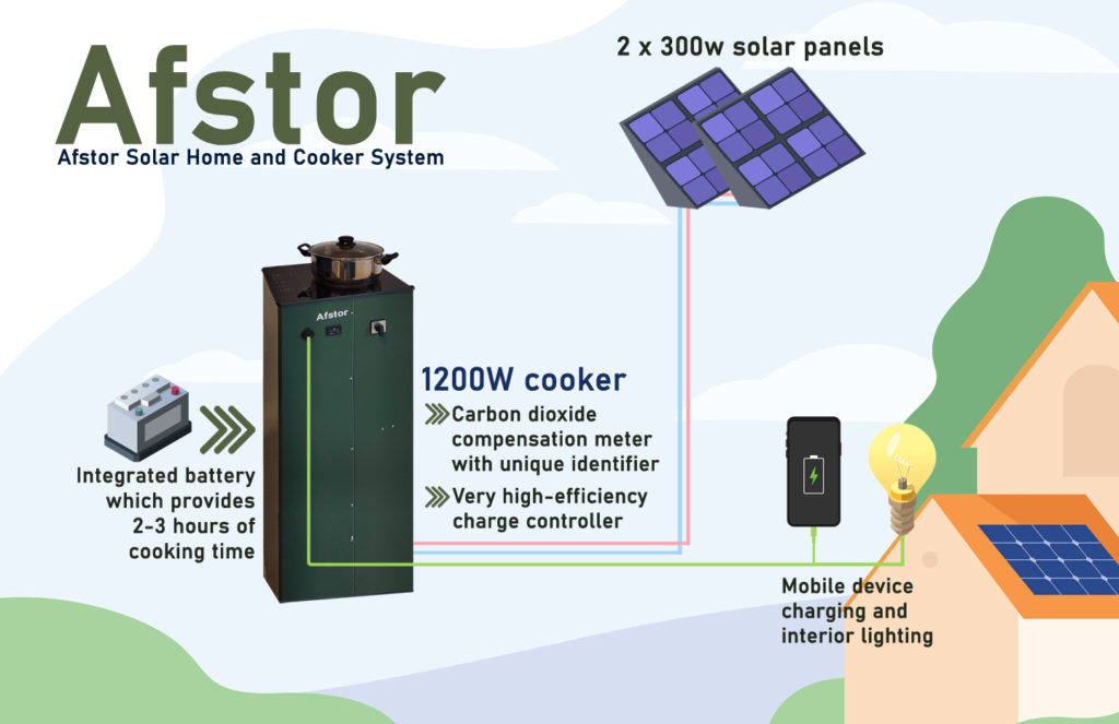 Afstor-How-it-works-process